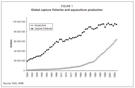 Global aquaculture and capture fisheries