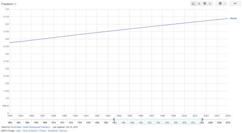 Global population 1984-2004