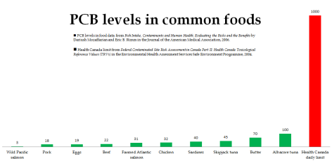 PCBs in common foods