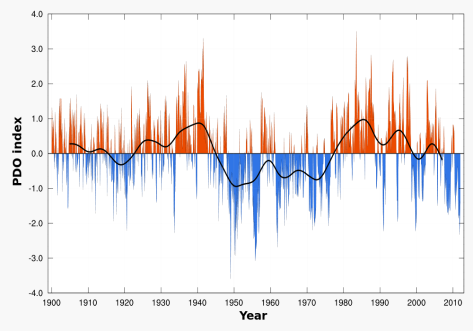 Pacific Decadal Oscillation observed monthly values 1900-2011