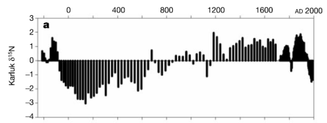 Evidence from Alaska lake shows natural fluctuations in sockeye population over 2000 years