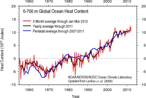 Ocean heat content 1955-2007