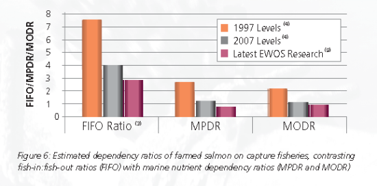 EWOS nutrient ratios