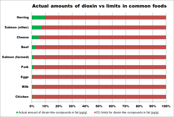 dioxin_limits_vs_actual