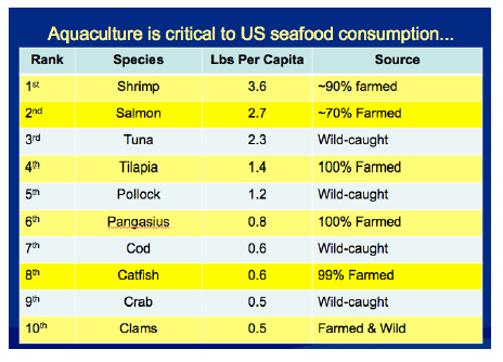 US seafood consumption